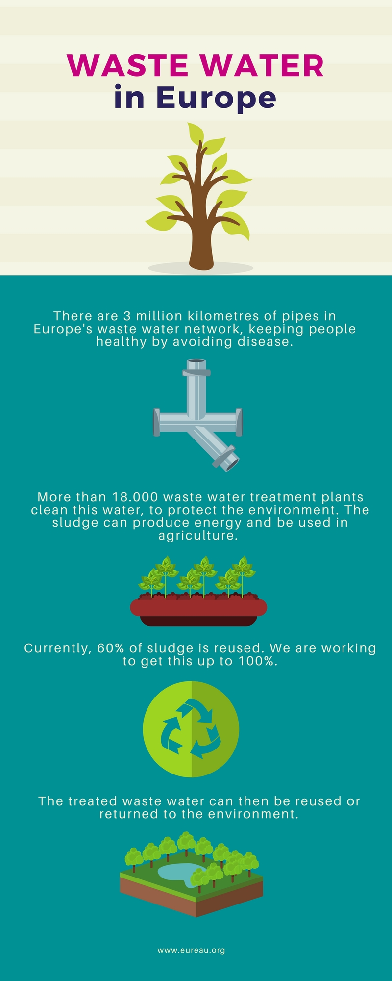 Infographic - waste water in Europe - 2017 Statistical report on water services in Europe