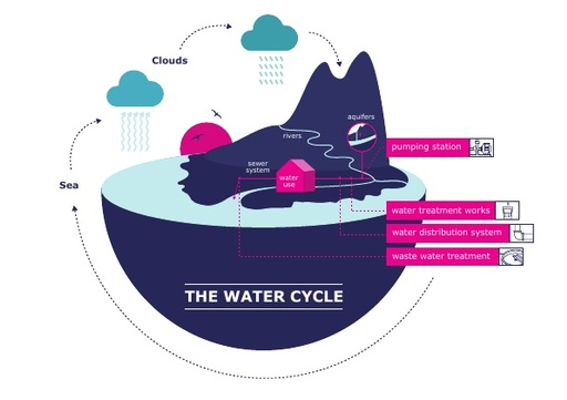 Infographic - the water cycle