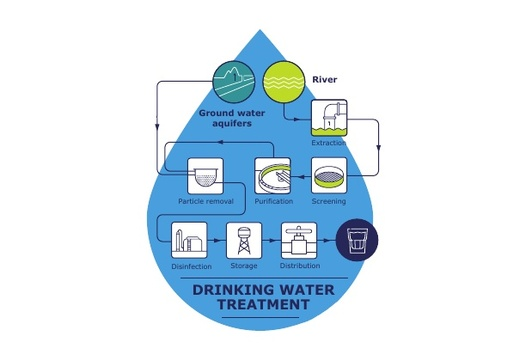 Infographic - the drinking water cycle