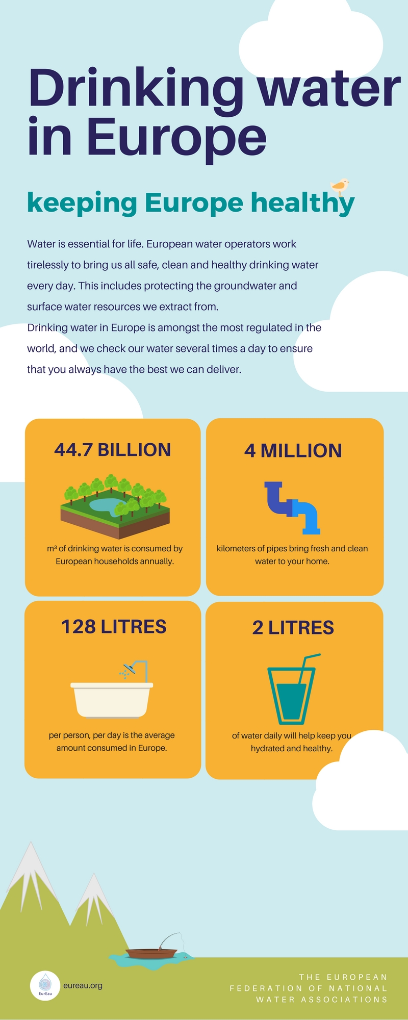 Infographic - drinking water in Europe - 2017 Statistical report on water services in Europe